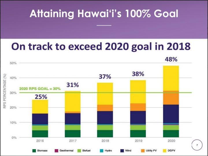 Public Utilities Commission reviewing Maui plan for renewables